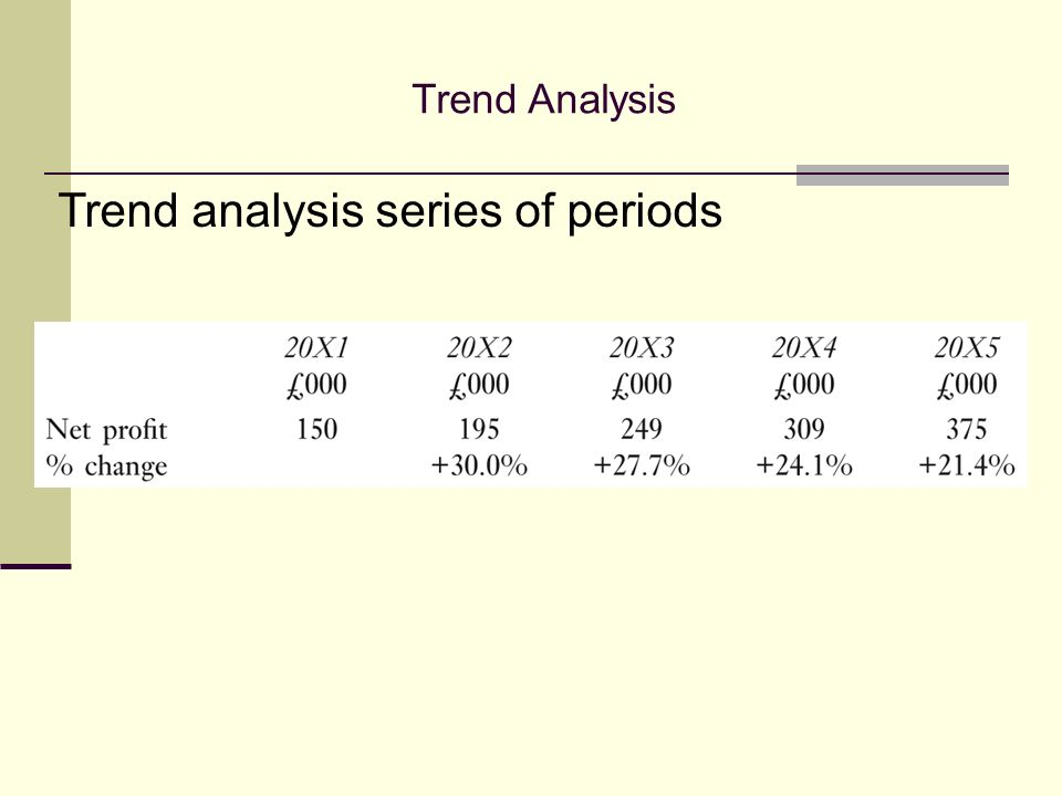Trend analysis series of periods Trend Analysis