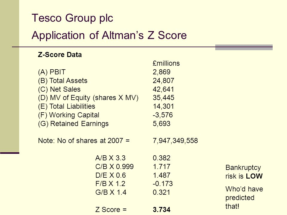 Tesco Group plc Application of Altmans Z Score Z-Score Data £millions (A) PBIT2,869 (B) Total Assets24,807 (C) Net Sales42,641 (D) MV of Equity (shares X MV)35,445 (E) Total Liabilities14,301 (F) Working Capital-3,576 (G) Retained Earnings5,693 Note: No of shares at 2007 = 7,947,349,558 A/B X 3.30.382 C/B X 0.9991.717 D/E X 0.61.487 F/B X 1.2-0.173 G/B X 1.40.321 Z Score =3.734 Bankruptcy risk is LOW Whod have predicted that!