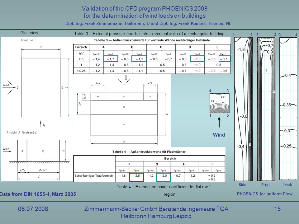 06.07.2008Zimmermann-Becker GmbH Beratende Ingenieure TGA Heilbronn Hamburg Leipzig 06.07.200815 Validation of the CFD program PHOENICS 2008 for the determination of wind loads on buildings Dipl.-Ing.