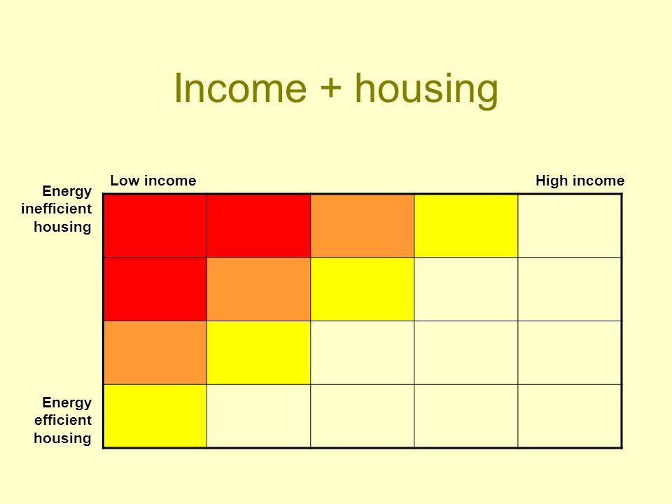 Income + housing Low incomeHigh income Energy inefficient housing Energy efficient housing