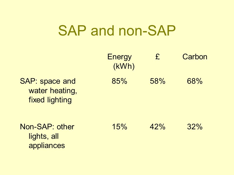 SAP and non-SAP Energy (kWh) £Carbon SAP: space and water heating, fixed lighting 85%58%68% Non-SAP: other lights, all appliances 15%42%32%