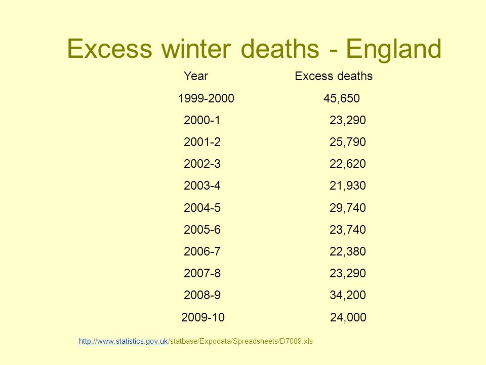 Excess winter deaths - England Year Excess deaths 1999-200045,650 2000-123,290 2001-225,790 2002-322,620 2003-421,930 2004-529,740 2005-623,740 2006-722,380 2007-823,290 2008-934,200 2009-10 24,000 http://www.statistics.gov.ukhttp://www.statistics.gov.uk/statbase/Expodata/Spreadsheets/D7089.xls