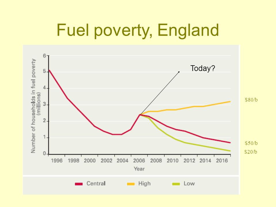 Fuel poverty, England $80/b $50/b $20/b Today