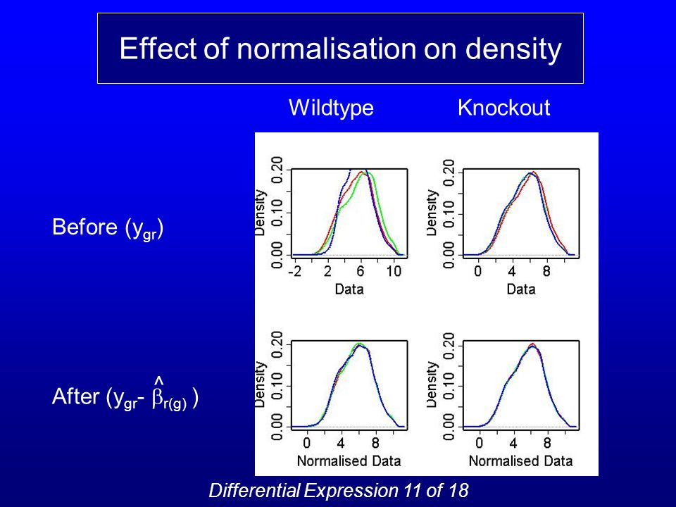 Before (y gr ) After (y gr - r(g) ) WildtypeKnockout Effect of normalisation on density ^ Differential Expression 11 of 18