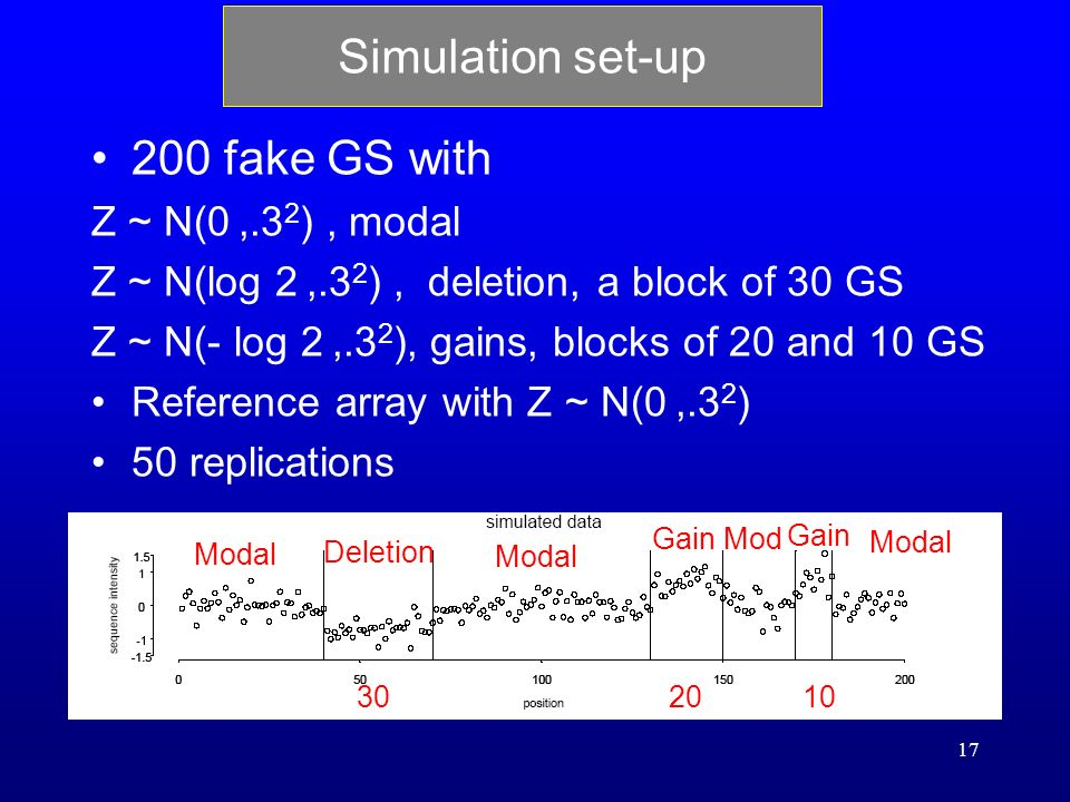 17 Simulation set-up 200 fake GS with Z ~ N(0,.3 2 ), modal Z ~ N(log 2,.3 2 ), deletion, a block of 30 GS Z ~ N(- log 2,.3 2 ), gains, blocks of 20 and 10 GS Reference array with Z ~ N(0,.3 2 ) 50 replications Modal Deletion Modal Gain Modal Gain Mod 301020