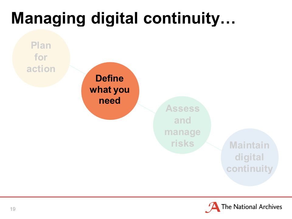 Managing digital continuity… 19 Assess and manage risks Maintain digital continuity Plan for action Define what you need
