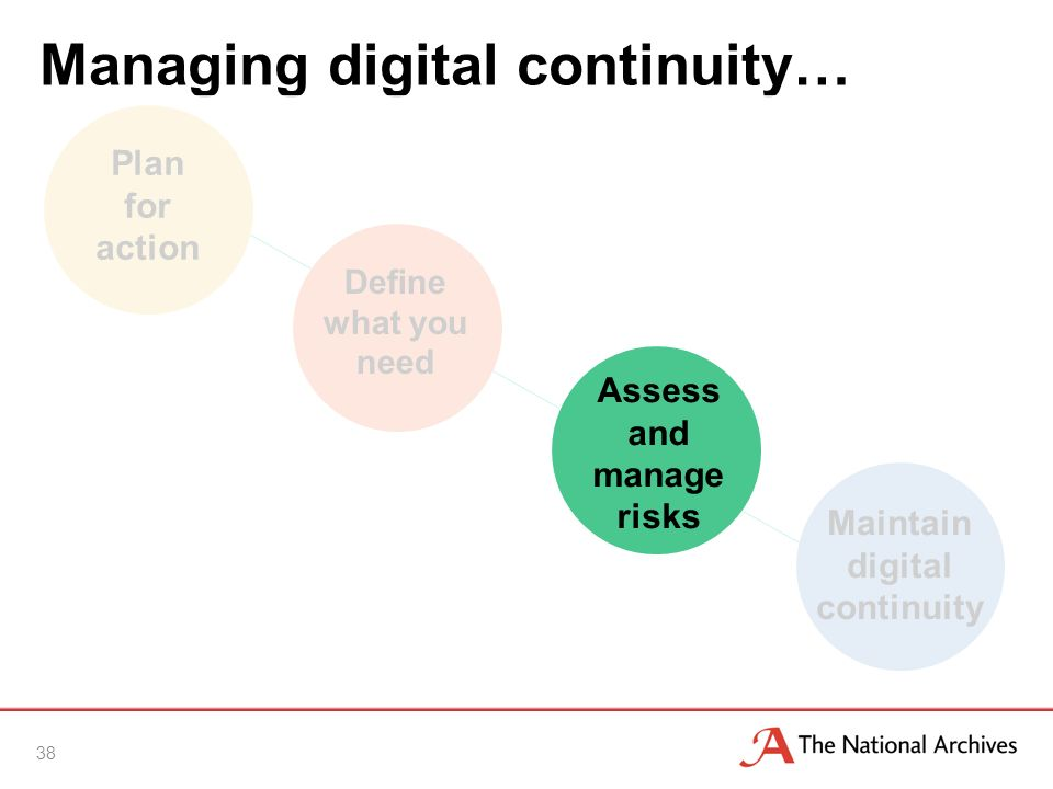 Managing digital continuity… 38 Maintain digital continuity Plan for action Define what you need Assess and manage risks