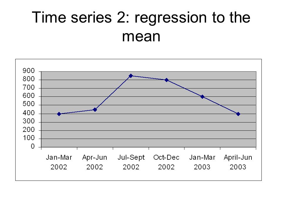 Time series 2: regression to the mean