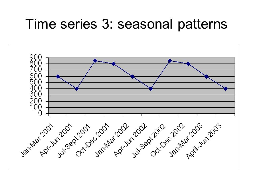 Time series 3: seasonal patterns