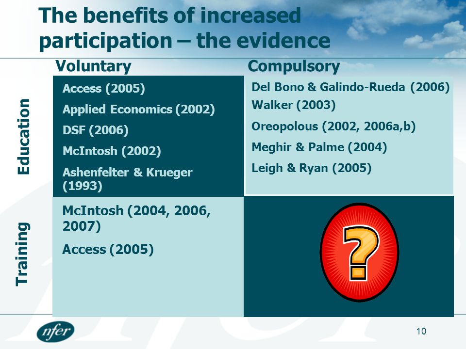 10 The benefits of increased participation – the evidence VoluntaryCompulsory Education Training Access (2005) Applied Economics (2002) DSF (2006) McIntosh (2002) Ashenfelter & Krueger (1993) Del Bono & Galindo-Rueda (2006) Walker (2003) Oreopolous (2002, 2006a,b) Meghir & Palme (2004) Leigh & Ryan (2005) McIntosh (2004, 2006, 2007) Access (2005)