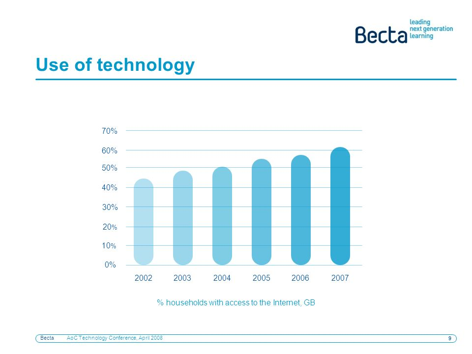 Becta AoC Technology Conference, April Use of technology % 10 % 20 % 30% 40% 50% 60% 70% % households with access to the Internet, GB