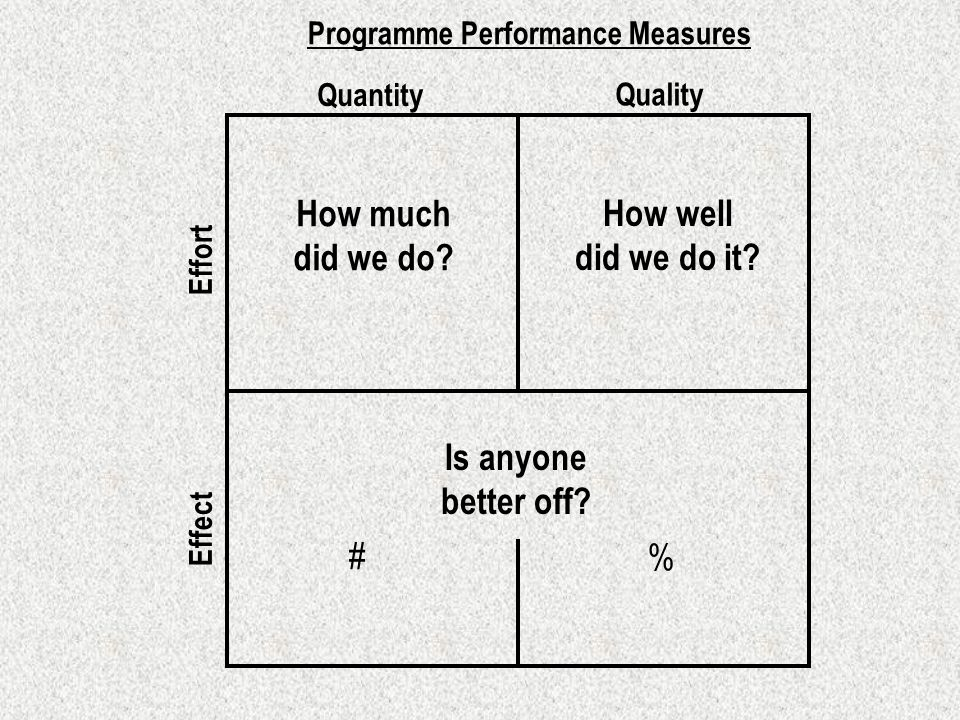 How much did we do. Programme Performance Measures How well did we do it.
