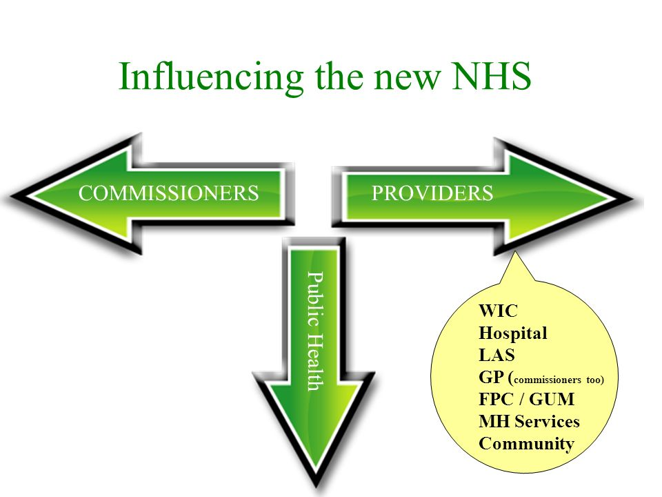 Influencing the new NHS COMMISSIONERS PROVIDERS Public Health WIC Hospital LAS GP ( commissioners too) FPC / GUM MH Services Community
