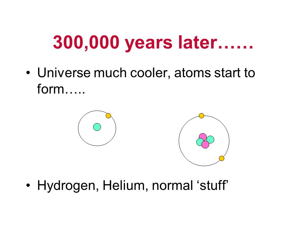 Universe much cooler, atoms start to form….. Hydrogen, Helium, normal stuff 300,000 years later……