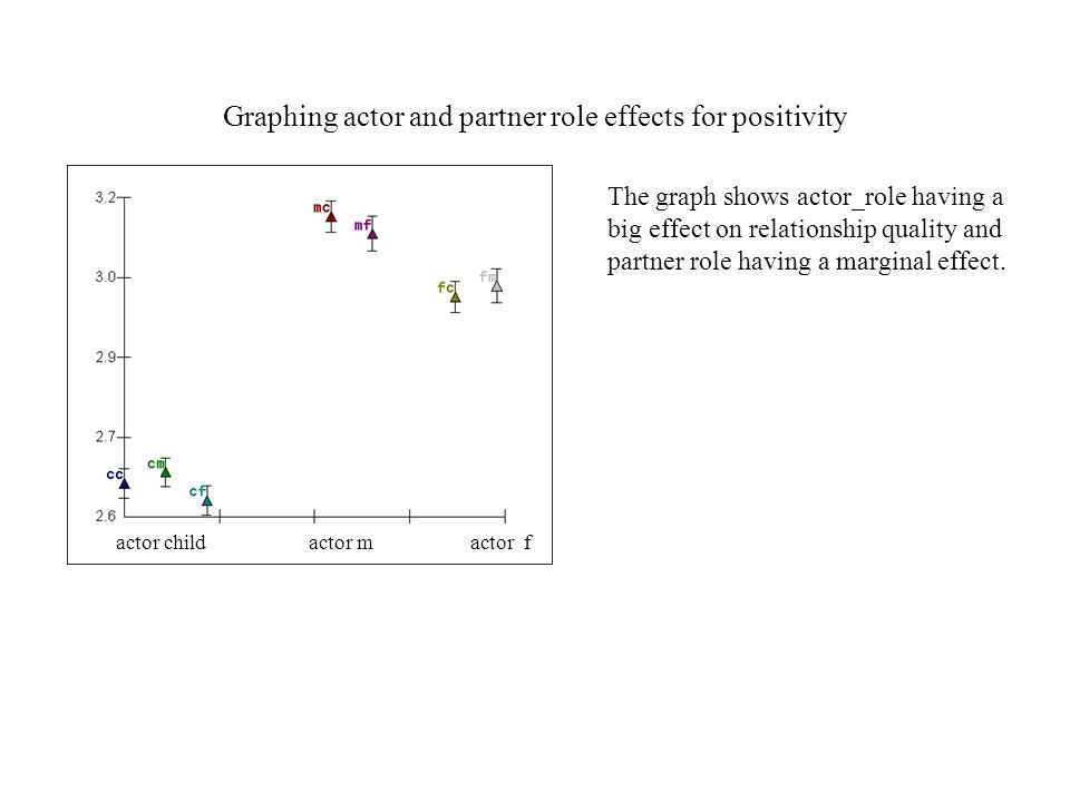 Graphing actor and partner role effects for positivity actor child actor m actor f The graph shows actor_role having a big effect on relationship quality and partner role having a marginal effect.