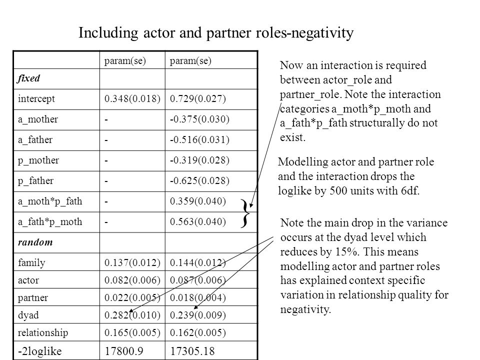 Including actor and partner roles-negativity param(se) fixed intercept0.348(0.018)0.729(0.027) a_mother--0.375(0.030) a_father--0.516(0.031) p_mother--0.319(0.028) p_father--0.625(0.028) a_moth*p_fath-0.359(0.040) a_fath*p_moth-0.563(0.040) random family0.137(0.012)0.144(0.012) actor0.082(0.006)0.087(0.006) partner0.022(0.005)0.018(0.004) dyad0.282(0.010)0.239(0.009) relationship0.165(0.005)0.162(0.005) -2loglike17800.917305.18 Modelling actor and partner role and the interaction drops the loglike by 500 units with 6df.