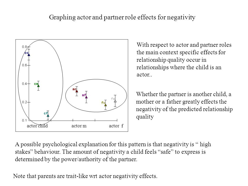 Graphing actor and partner role effects for negativity actor child actor m actor f With respect to actor and partner roles the main context specific effects for relationship quality occur in relationships where the child is an actor..