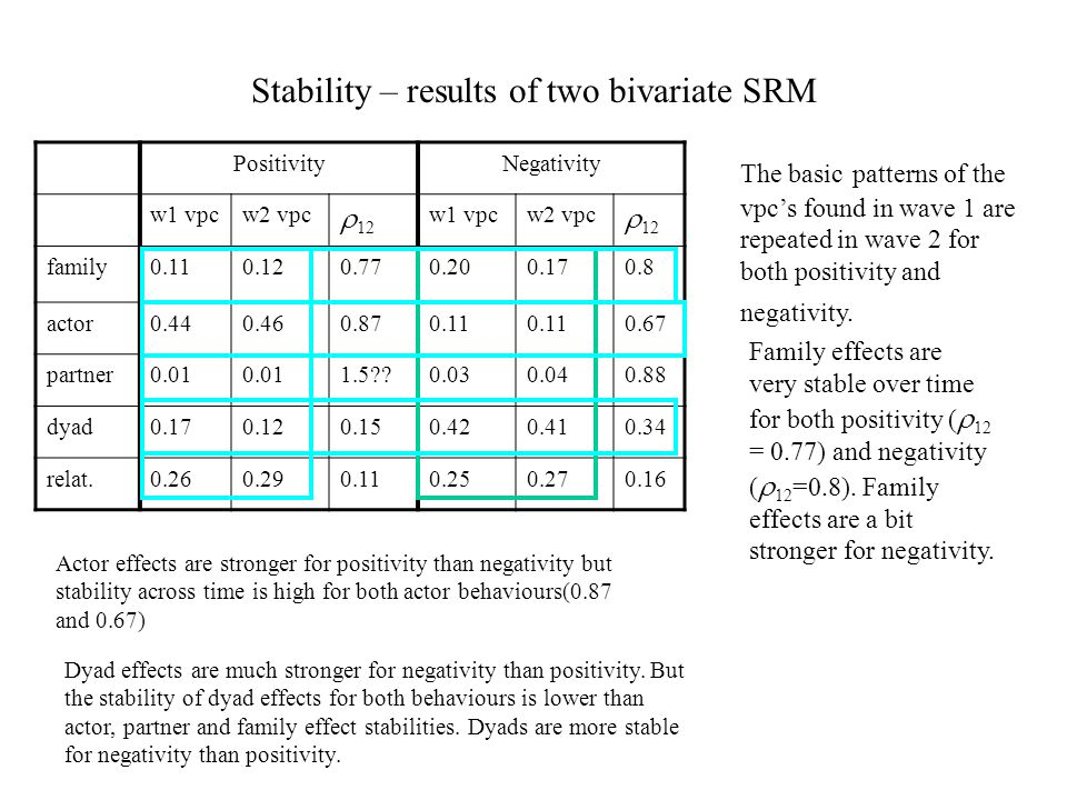 Stability – results of two bivariate SRM PositivityNegativity w1 vpcw2 vpc 12 w1 vpcw2 vpc 12 family0.110.120.770.200.170.8 actor0.440.460.870.11 0.67 partner0.01 1.5 0.030.040.88 dyad0.170.120.150.420.410.34 relat.0.260.290.110.250.270.16 The basic patterns of the vpcs found in wave 1 are repeated in wave 2 for both positivity and negativity.