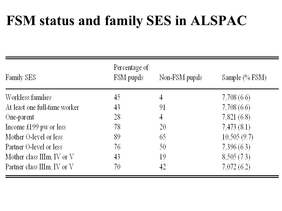 FSM status and family SES in ALSPAC