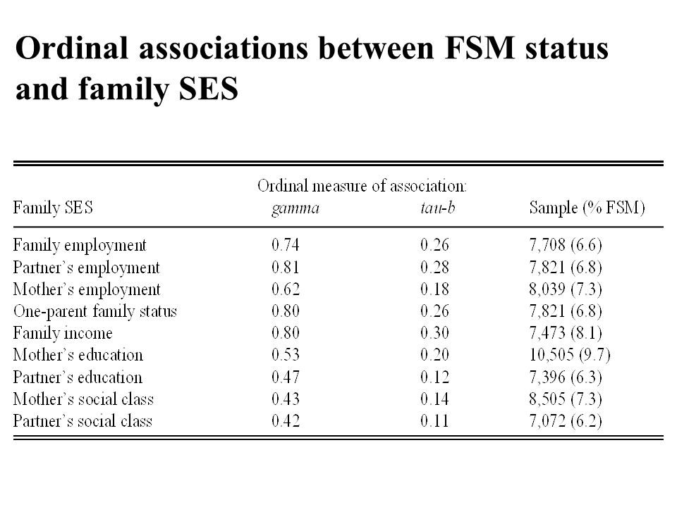 Ordinal associations between FSM status and family SES