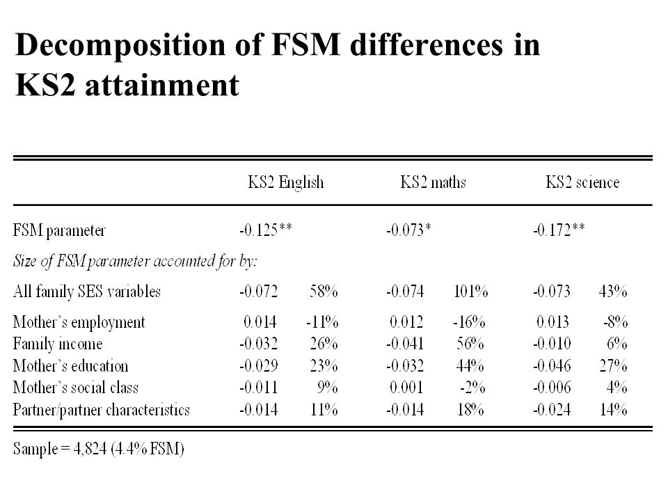Decomposition of FSM differences in KS2 attainment