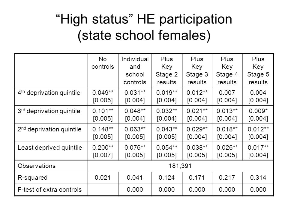High status HE participation (state school females) No controls Individual and school controls Plus Key Stage 2 results Plus Key Stage 3 results Plus Key Stage 4 results Plus Key Stage 5 results 4 th deprivation quintile0.049** [0.005] 0.031** [0.004] 0.019** [0.004] 0.012** [0.004] 0.007 [0.004] 0.004 [0.004] 3 rd deprivation quintile0.101** [0.005] 0.048** [0.004] 0.032** [0.004] 0.021** [0.004] 0.013** [0.004] 0.009* [0.004] 2 nd deprivation quintile0.148** [0.005] 0.063** [0.005] 0.043** [0.005] 0.029** [0.004] 0.018** [0.004] 0.012** [0.004] Least deprived quintile0.200** [0.007] 0.076** [0.005] 0.054** [0.005] 0.038** [0.005] 0.026** [0.005] 0.017** [0.004] Observations181,391 R-squared0.0210.0410.1240.1710.2170.314 F-test of extra controls0.000