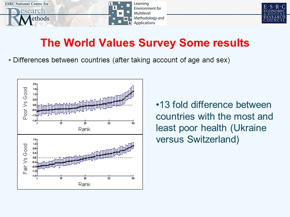 The World Values Survey Some results Differences between countries (after taking account of age and sex) 13 fold difference between countries with the most and least poor health (Ukraine versus Switzerland)