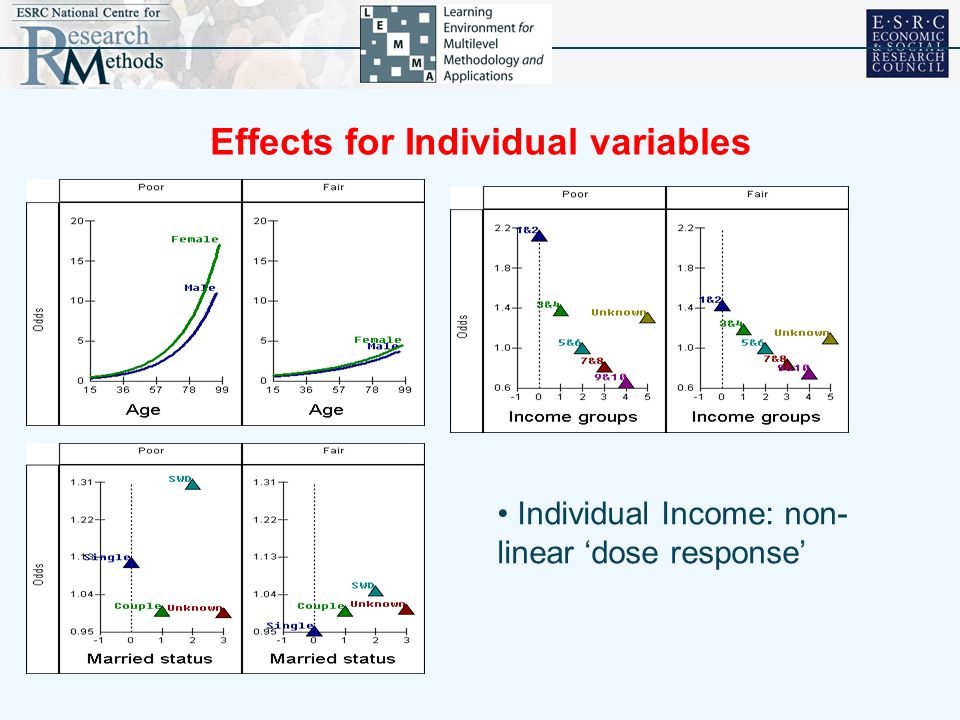 Effects for Individual variables Differences between countries Individual Income: non- linear dose response