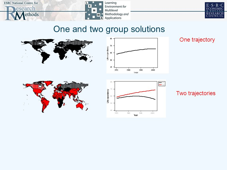 One and two group solutions One trajectory Two trajectories