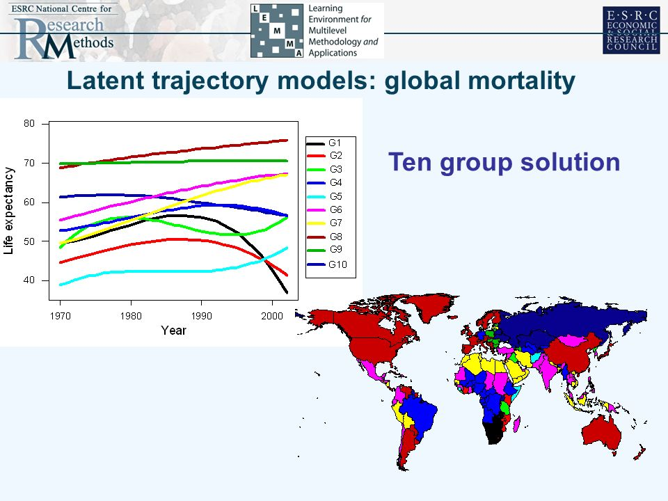 Latent trajectory models: global mortality Ten group solution