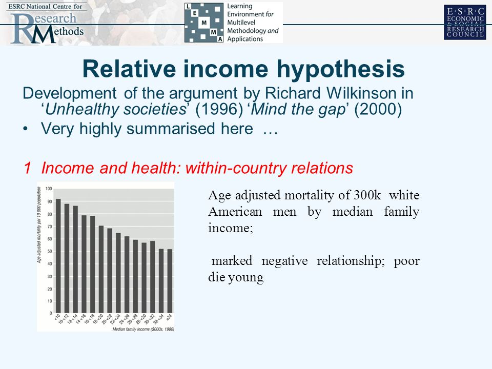 Relative income hypothesis Development of the argument by Richard Wilkinson inUnhealthy societies (1996) Mind the gap (2000) Very highly summarised here … 1Income and health: within-country relations Age adjusted mortality of 300k white American men by median family income; marked negative relationship; poor die young