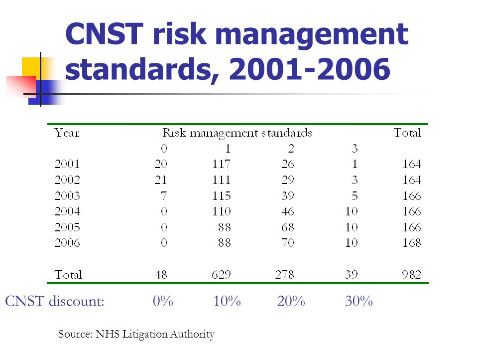 CNST risk management standards, 2001-2006 CNST discount: 0% 10% 20% 30% Source: NHS Litigation Authority