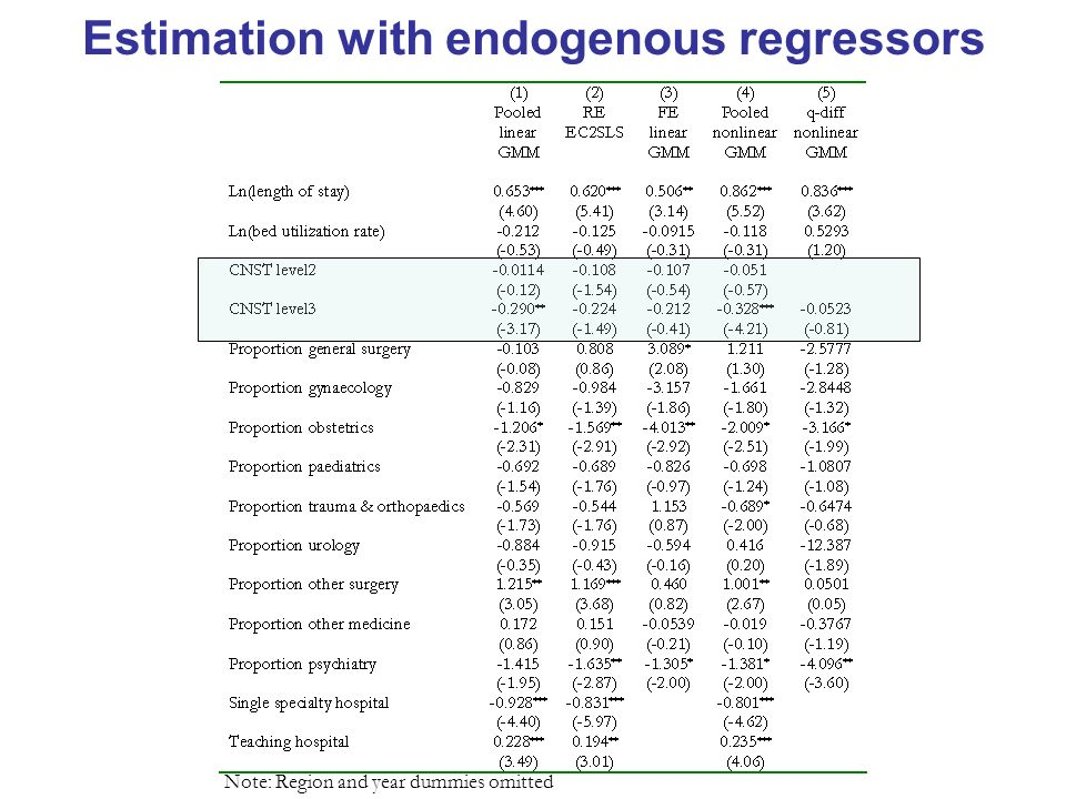 Estimation with endogenous regressors Note: Region and year dummies omitted