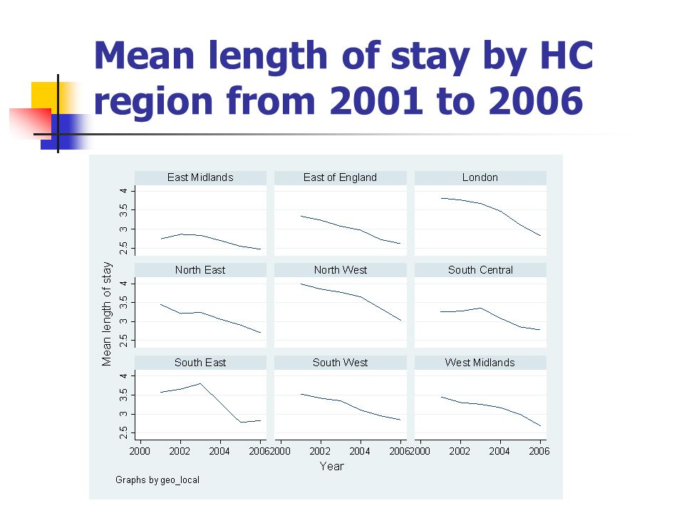 Mean length of stay by HC region from 2001 to 2006