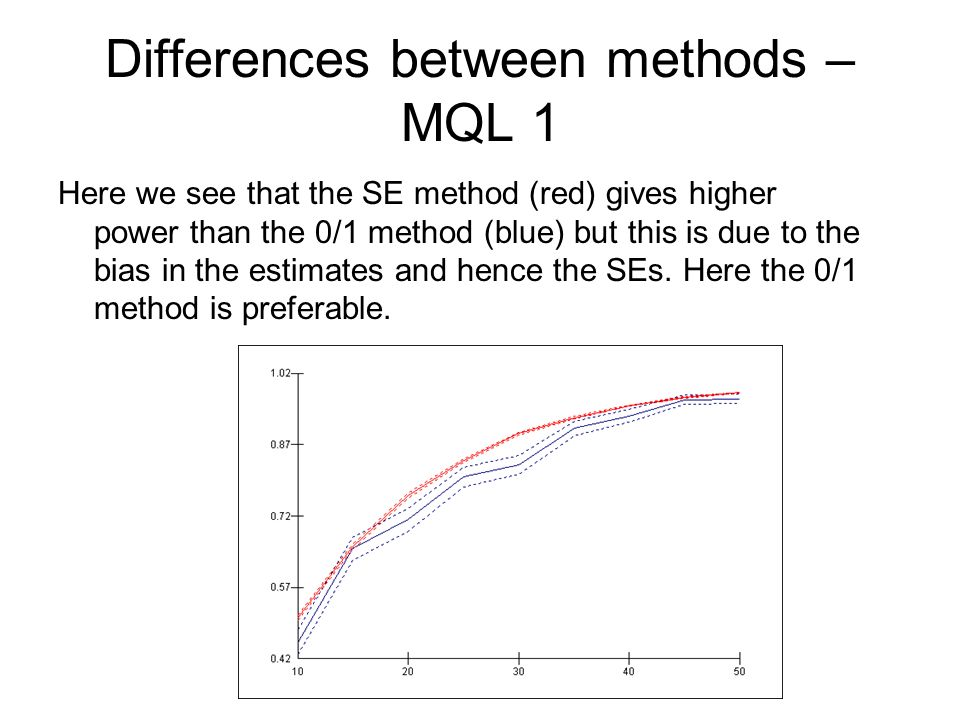 Differences between methods – MQL 1 Here we see that the SE method (red) gives higher power than the 0/1 method (blue) but this is due to the bias in the estimates and hence the SEs.