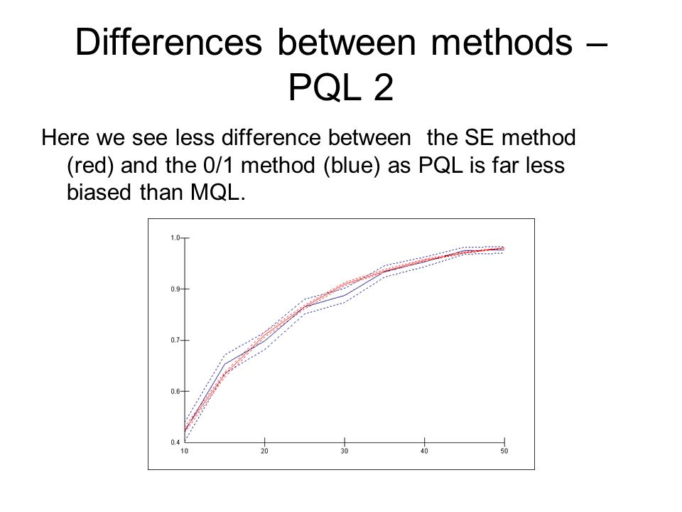 Differences between methods – PQL 2 Here we see less difference between the SE method (red) and the 0/1 method (blue) as PQL is far less biased than MQL.