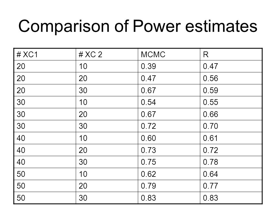 Comparison of Power estimates # XC1# XC 2MCMCR 20100.390.47 20 0.470.56 20300.670.59 30100.540.55 30200.670.66 30 0.720.70 40100.600.61 40200.730.72 40300.750.78 50100.620.64 50200.790.77 50300.83