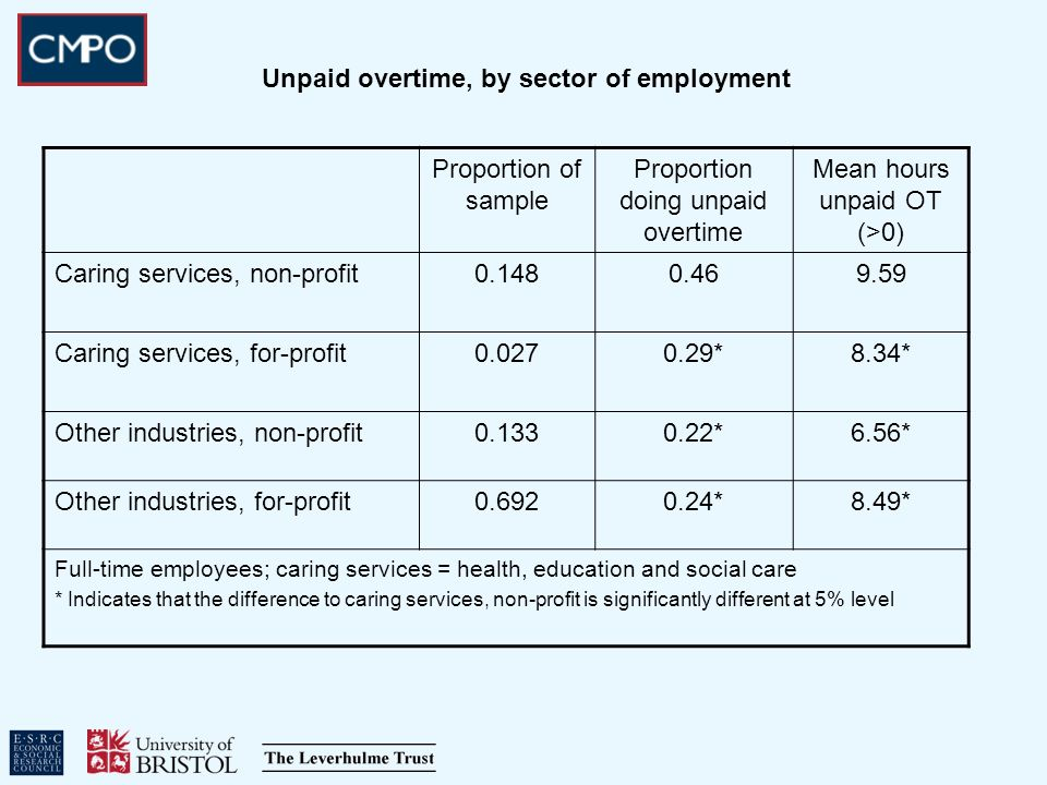 Unpaid overtime, by sector of employment Proportion of sample Proportion doing unpaid overtime Mean hours unpaid OT (>0) Caring services, non-profit0.1480.469.59 Caring services, for-profit0.0270.29*8.34* Other industries, non-profit0.1330.22*6.56* Other industries, for-profit0.6920.24*8.49* Full-time employees; caring services = health, education and social care * Indicates that the difference to caring services, non-profit is significantly different at 5% level
