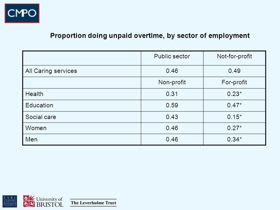 Proportion doing unpaid overtime, by sector of employment Public sectorNot-for-profit All Caring services0.460.49 Non-profitFor-profit Health0.310.23* Education0.590.47* Social care0.430.15* Women0.460.27* Men0.460.34*