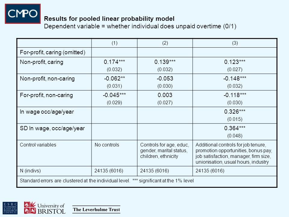 Results for pooled linear probability model Dependent variable = whether individual does unpaid overtime (0/1) (1)(2)(3) For-profit, caring (omitted) Non-profit, caring0.174*** (0.032) 0.139*** (0.032) 0.123*** (0.027) Non-profit, non-caring-0.062** (0.031) -0.053 (0.030) -0.148*** (0.032) For-profit, non-caring-0.045*** (0.029) 0.003 (0.027) -0.118*** (0.030) ln wage occ/age/year0.326*** (0.015) SD ln wage, occ/age/year0.364*** (0.048) Control variablesNo controlsControls for age, educ, gender, marital status, children, ethnicity Additional controls for job tenure, promotion opportunities, bonus pay, job satisfaction, manager, firm size, unionisation, usual hours, industry N (indivs)24135 (6016) Standard errors are clustered at the individual level.