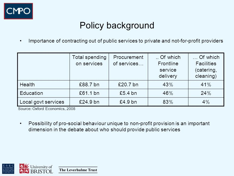 Policy background Importance of contracting out of public services to private and not-for-profit providers Possibility of pro-social behaviour unique to non-profit provision is an important dimension in the debate about who should provide public services Total spending on services Procurement of services…..