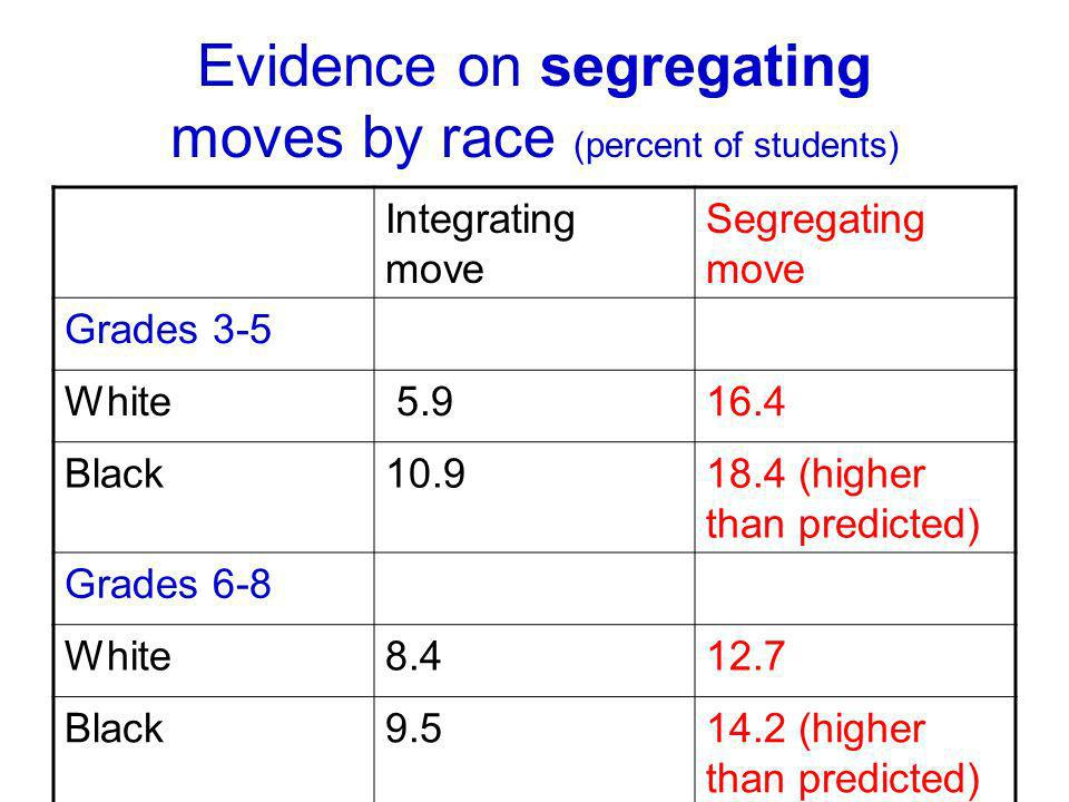 Evidence on segregating moves by race (percent of students) Integrating move Segregating move Grades 3-5 White 5.916.4 Black10.918.4 (higher than predicted) Grades 6-8 White8.412.7 Black9.514.2 (higher than predicted)
