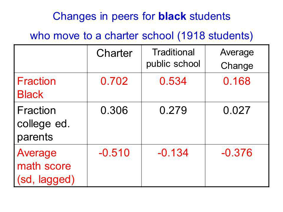 Changes in peers for black students who move to a charter school (1918 students) Charter Traditional public school Average Change Fraction Black 0.7020.5340.168 Fraction college ed.
