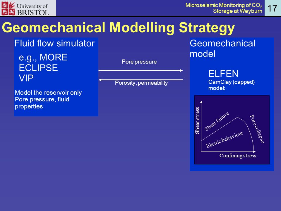 Geomechanical Modelling Strategy Geomechanical model ELFEN CamClay (capped) model: Confining stress Shear stress Elastic behaviour Shear failure Pore collapse Pore pressure Porosity, permeability Fluid flow simulator e.g., MORE ECLIPSE VIP Model the reservoir only Pore pressure, fluid properties 17 Microseismic Monitoring of CO 2 Storage at Weyburn