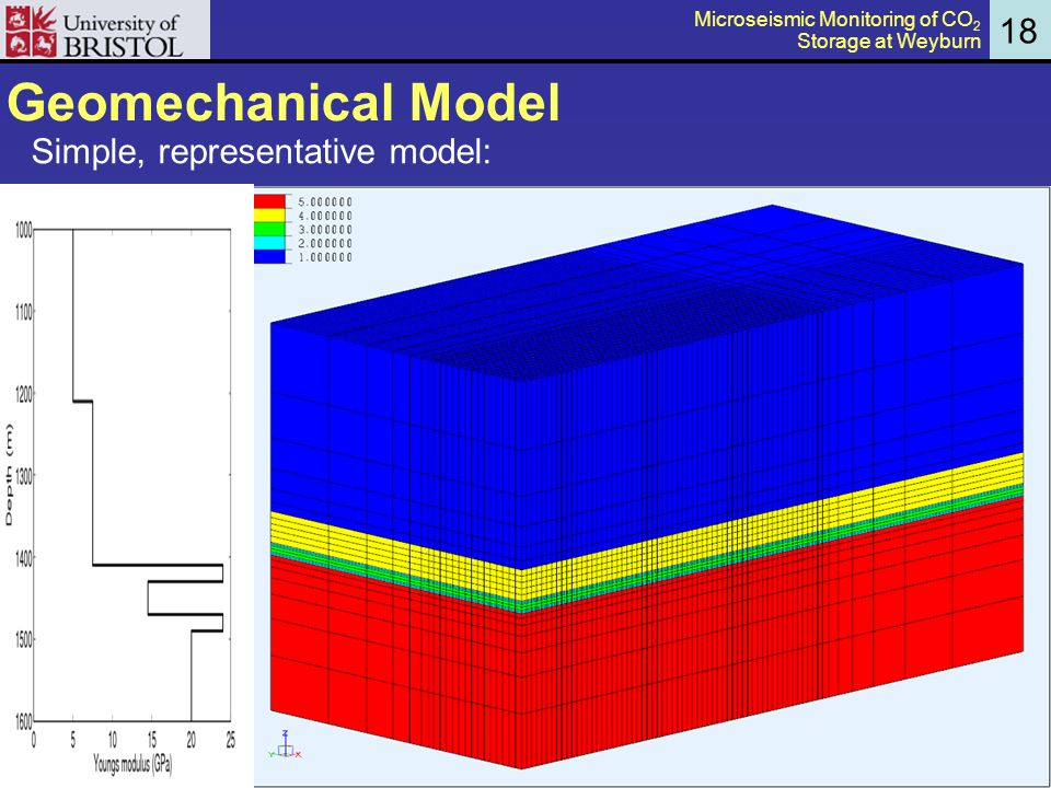 Geomechanical Model Simple, representative model: 18 Microseismic Monitoring of CO 2 Storage at Weyburn