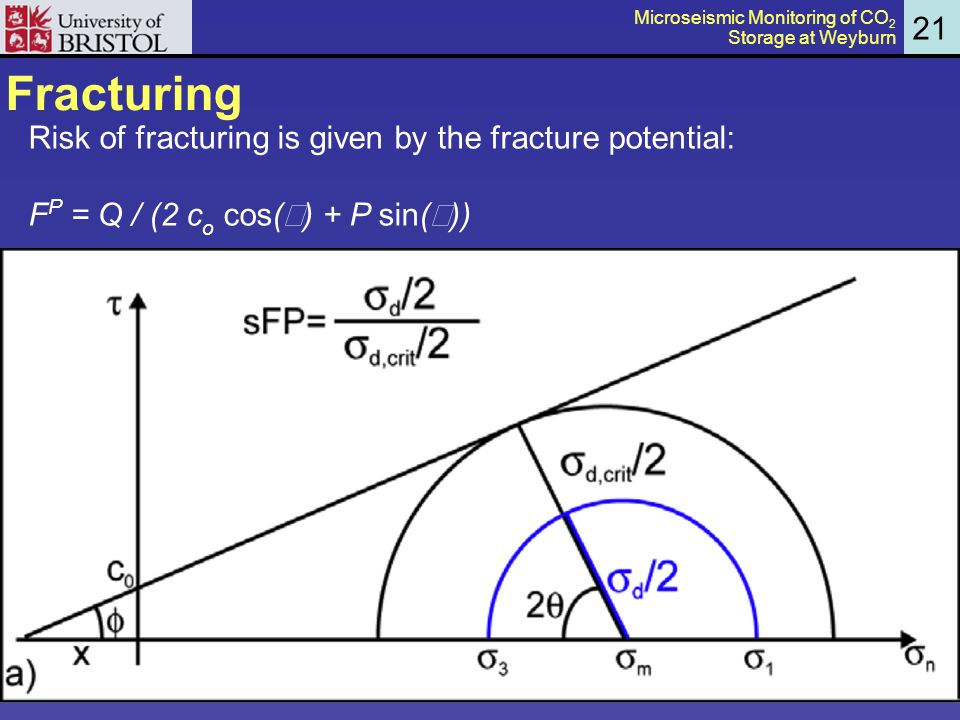 Fracturing 21 Risk of fracturing is given by the fracture potential: F P = Q / (2 c o cos( ) + P sin( )) Microseismic Monitoring of CO 2 Storage at Weyburn