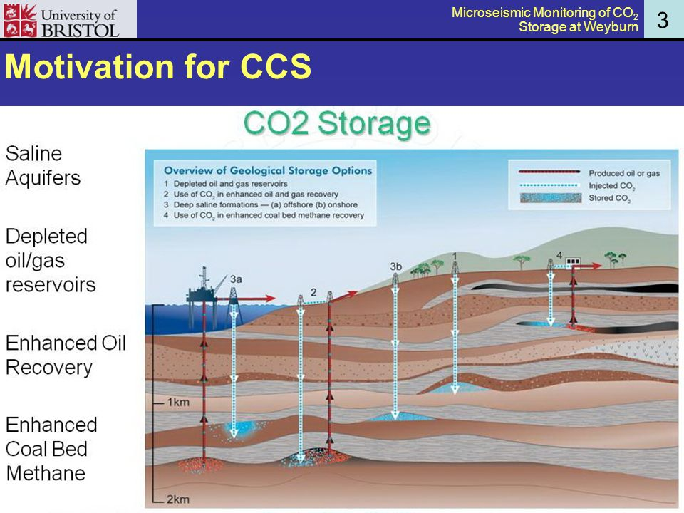 Motivation for CCS 3 Microseismic Monitoring of CO 2 Storage at Weyburn