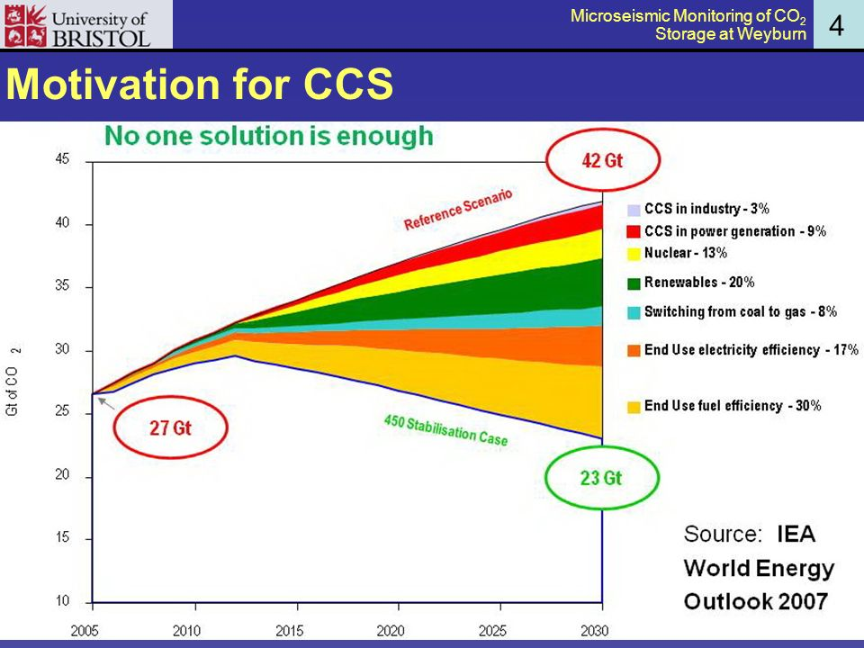 Motivation for CCS 4 Microseismic Monitoring of CO 2 Storage at Weyburn