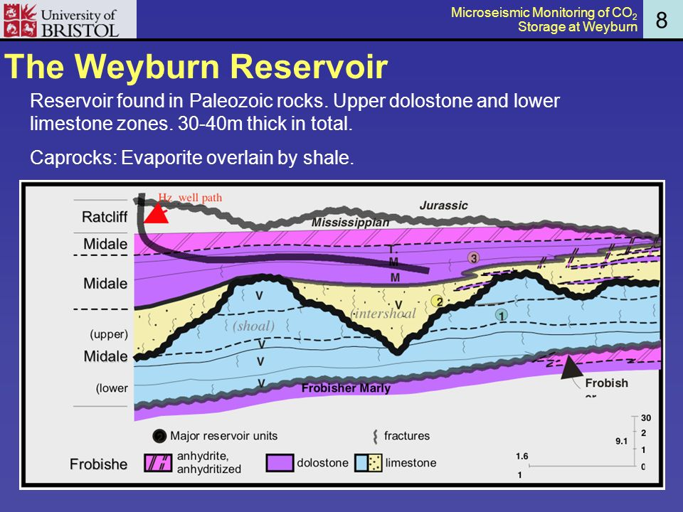 The Weyburn Reservoir 8 Reservoir found in Paleozoic rocks.
