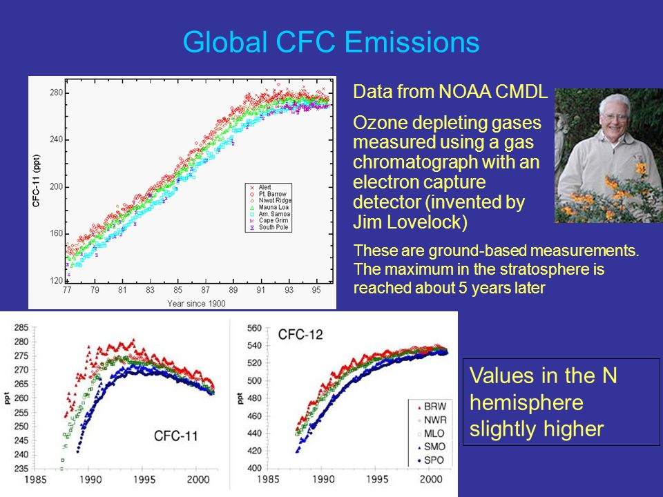 Data from NOAA CMDL Ozone depleting gases measured using a gas chromatograph with an electron capture detector (invented by Jim Lovelock) Values in the N hemisphere slightly higher Global CFC Emissions These are ground-based measurements.